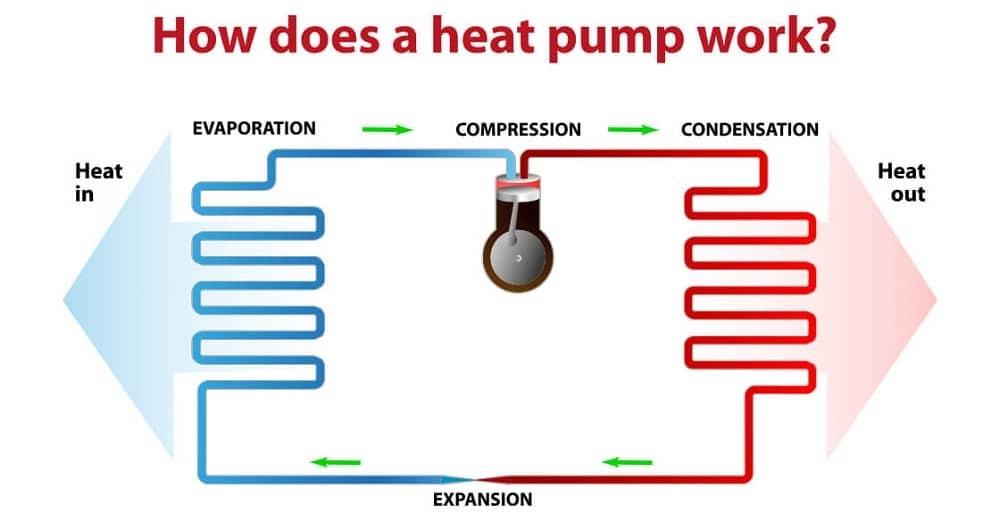 Heat Pump Work